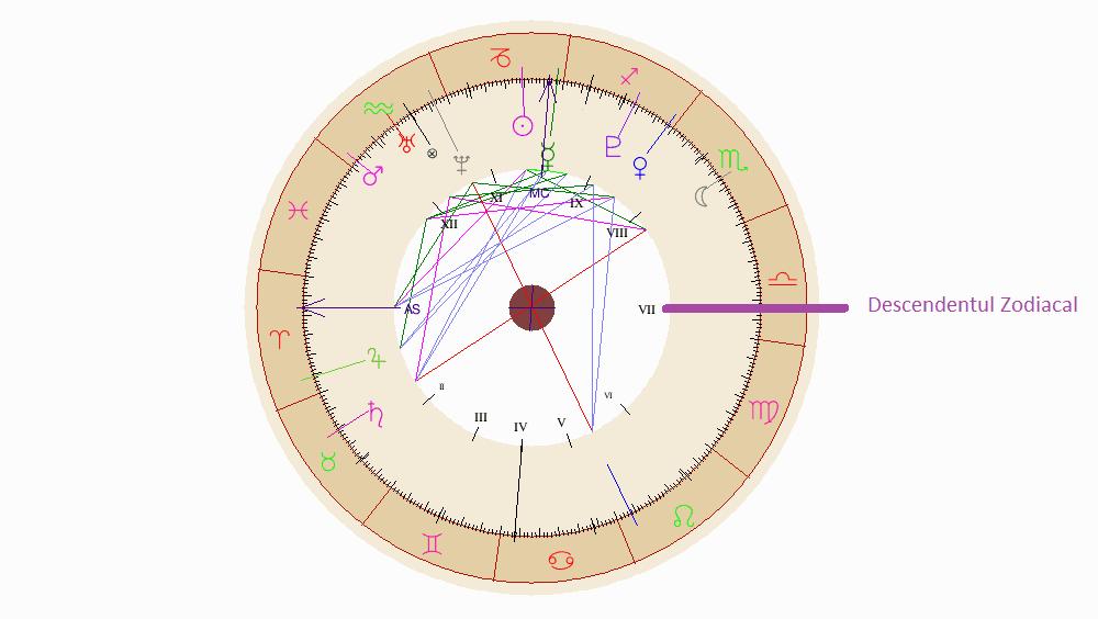 Descendentul Zodiacal în Astrograma Natală