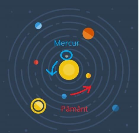 Mercur Retrograd, mişcare aparentă
